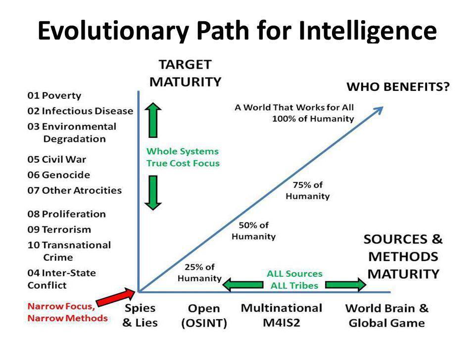 Evolutionary Path for Intelligence