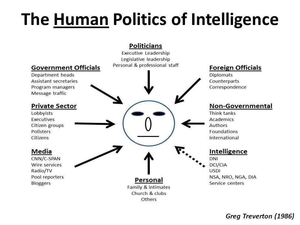The Human Politics of Intelligence