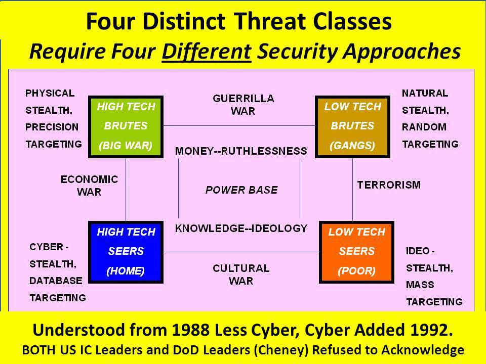 Four Distinct Threat Classes