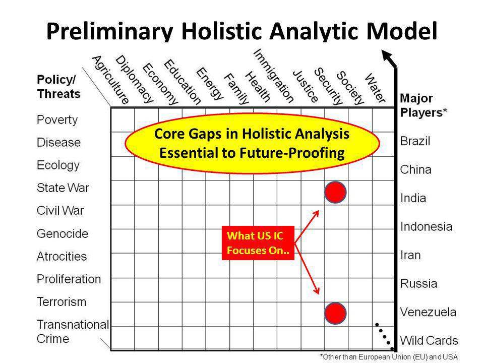 Preliminary Holistic Analytic Model