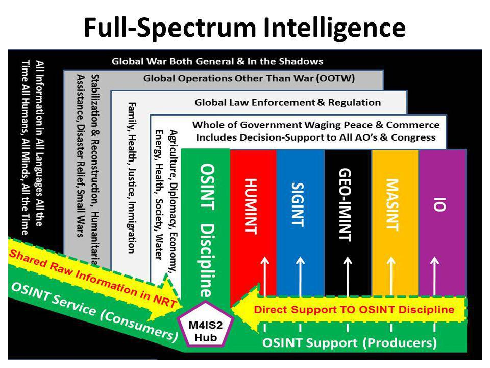 Full-Spectrum Intelligence