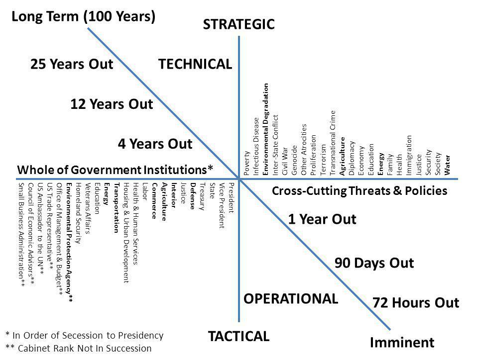 Long Term (100 Years) STRATEGIC 25 Years Out TECHNICAL 12 Years Out