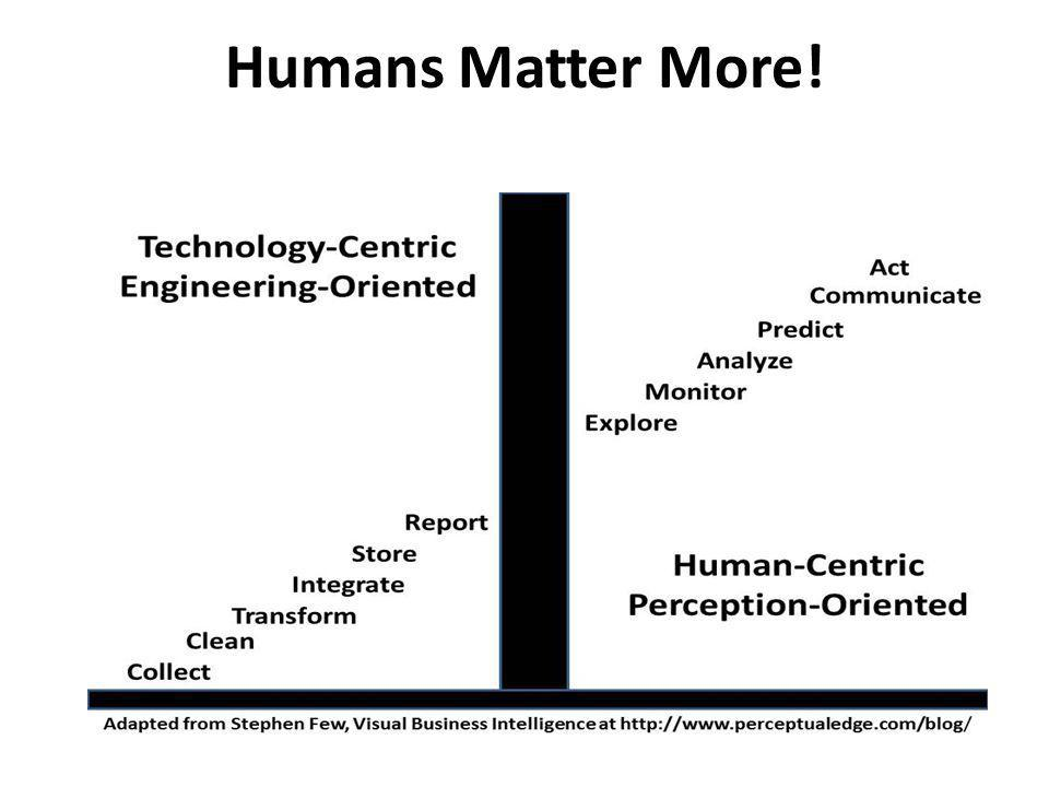 Humans Matter More! I have adapted this slide from Stephen Few of Virtual Business Intelligence.