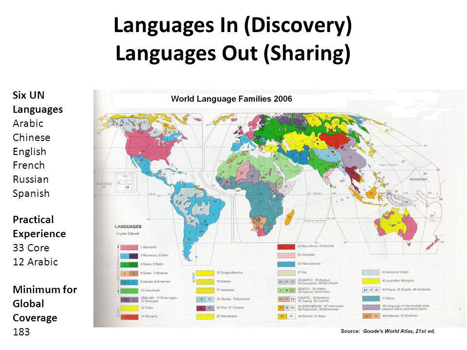 Languages In (Discovery) Languages Out (Sharing)