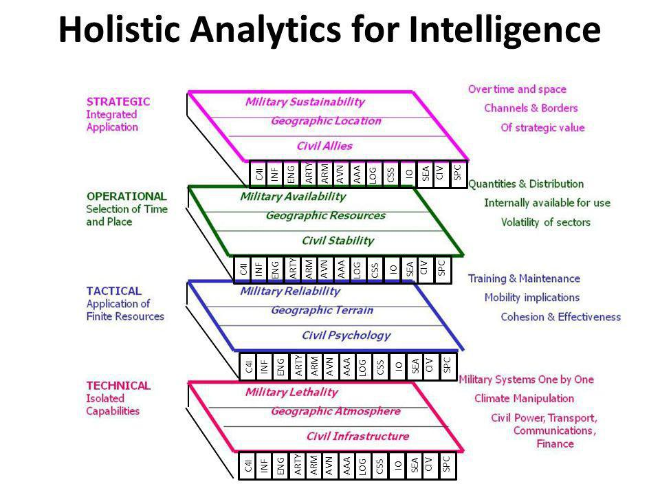 Holistic Analytics for Intelligence