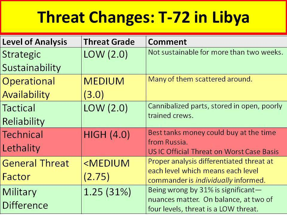Threat Changes: T-72 in Libya