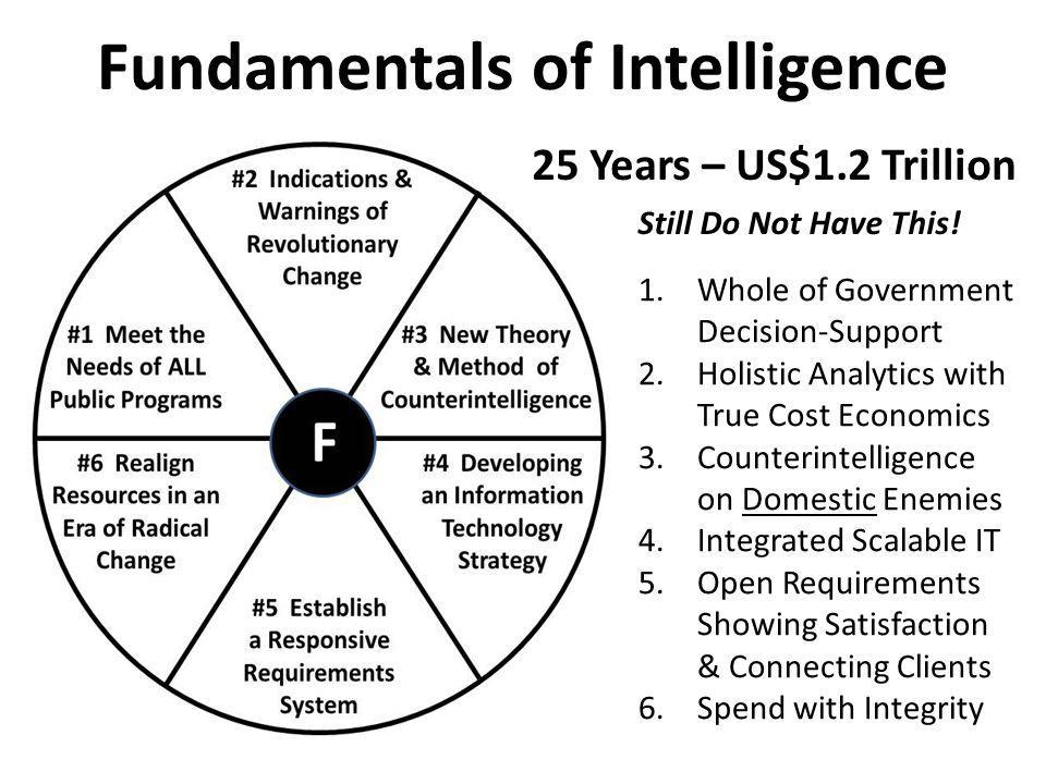 Fundamentals of Intelligence