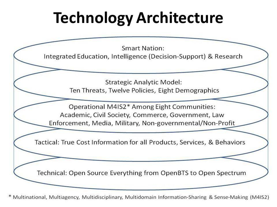 Technology Architecture