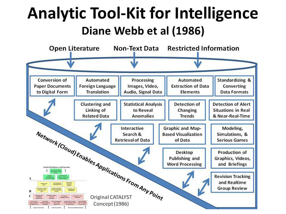 Analytic Tool-Kit for Intelligence Diane Webb et al (1986)