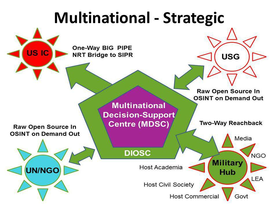 Multinational - Strategic
