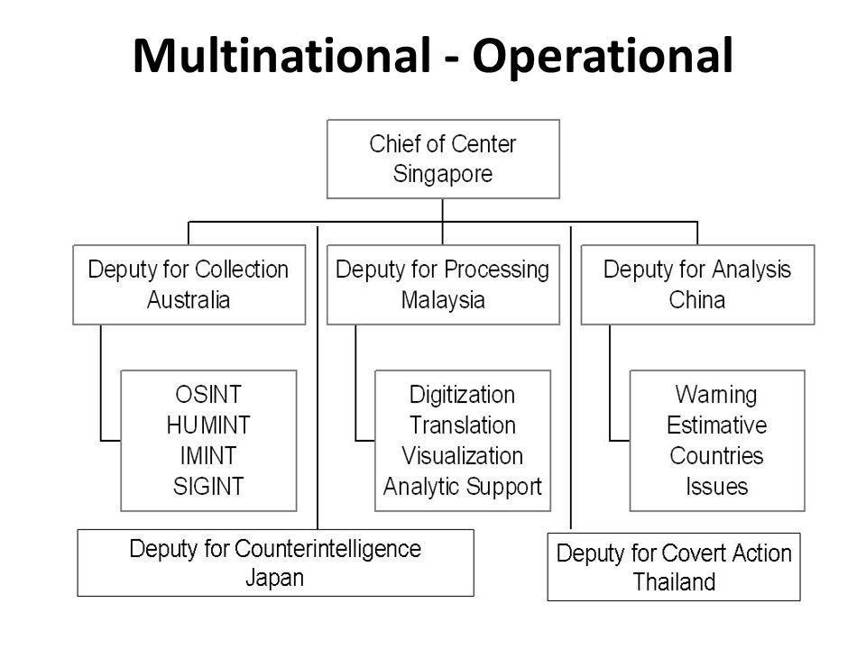 Multinational - Operational