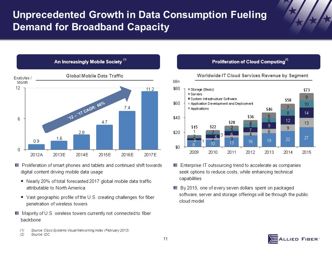 Unprecedented Growth in Data Consumption Fueling Demand for Broadband Capacity