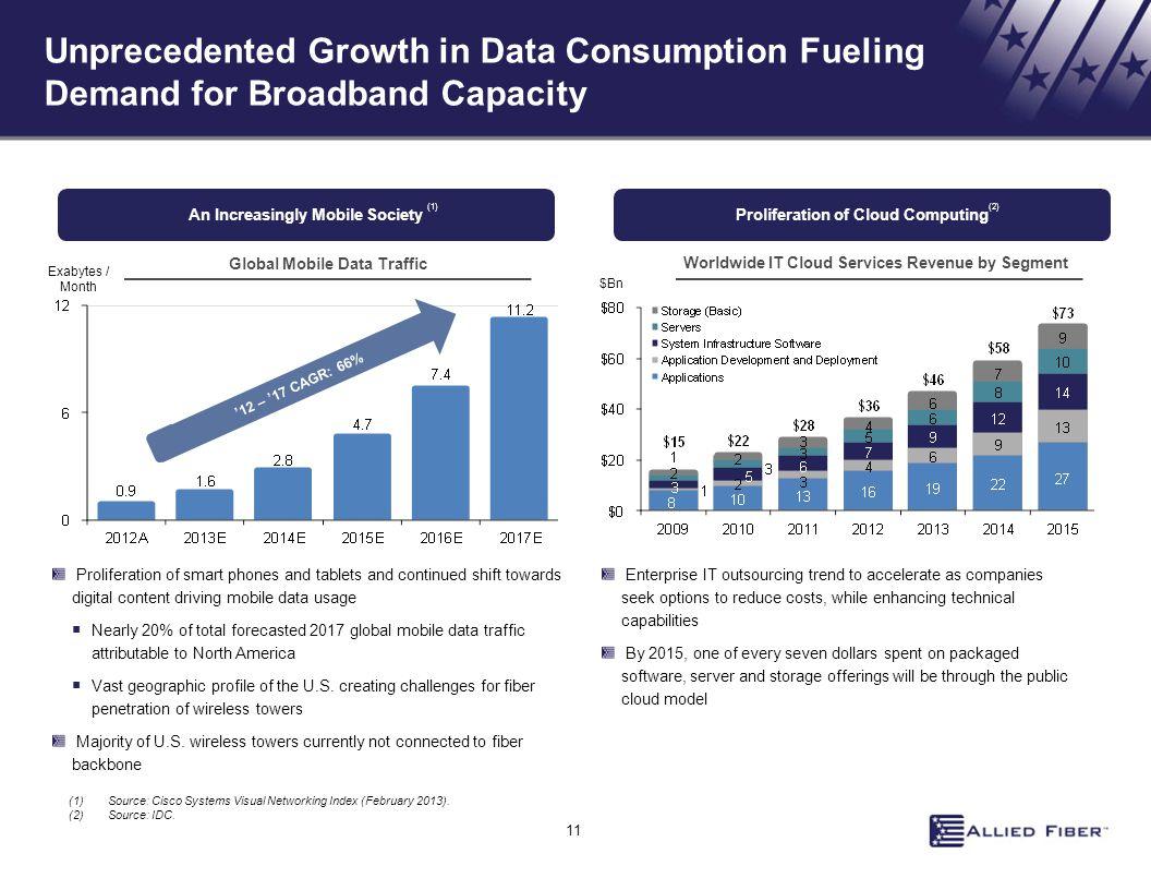 Unprecedented Growth in Data Consumption Fueling Demand for Broadband Capacity