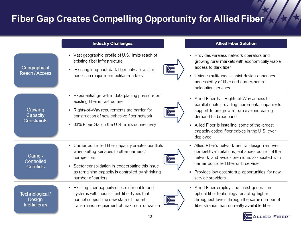 Fiber Gap Creates Compelling Opportunity for Allied Fiber