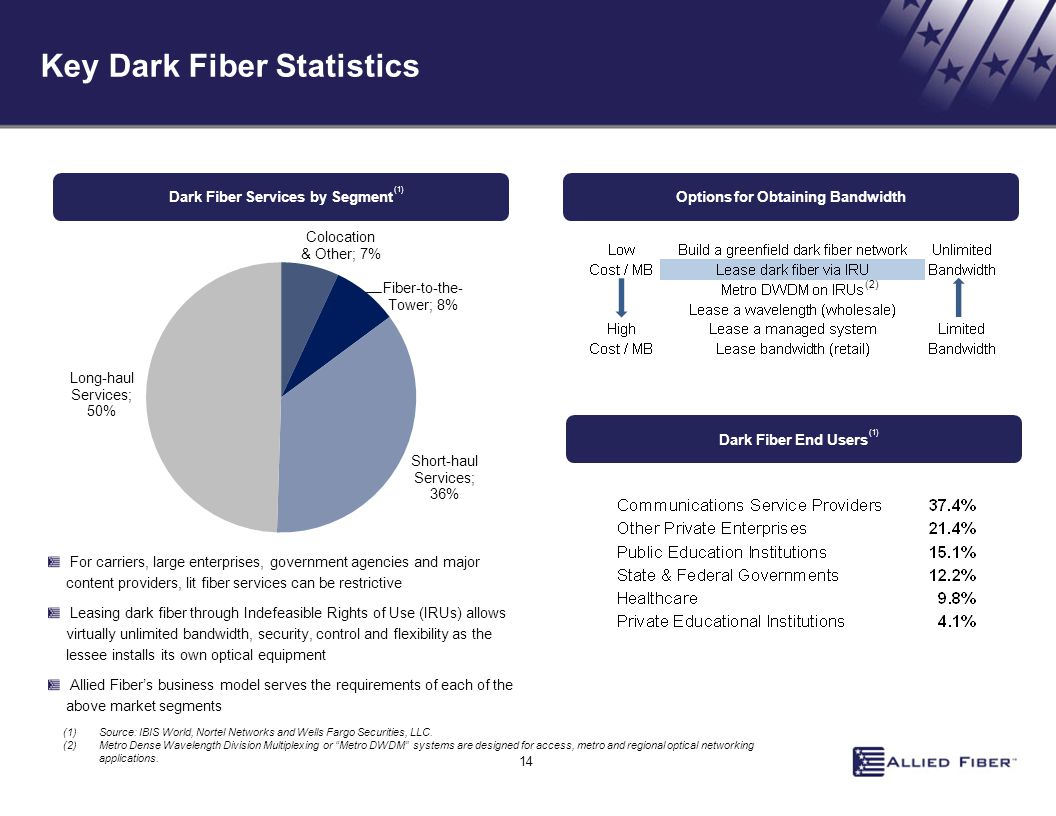 Key Dark Fiber Statistics