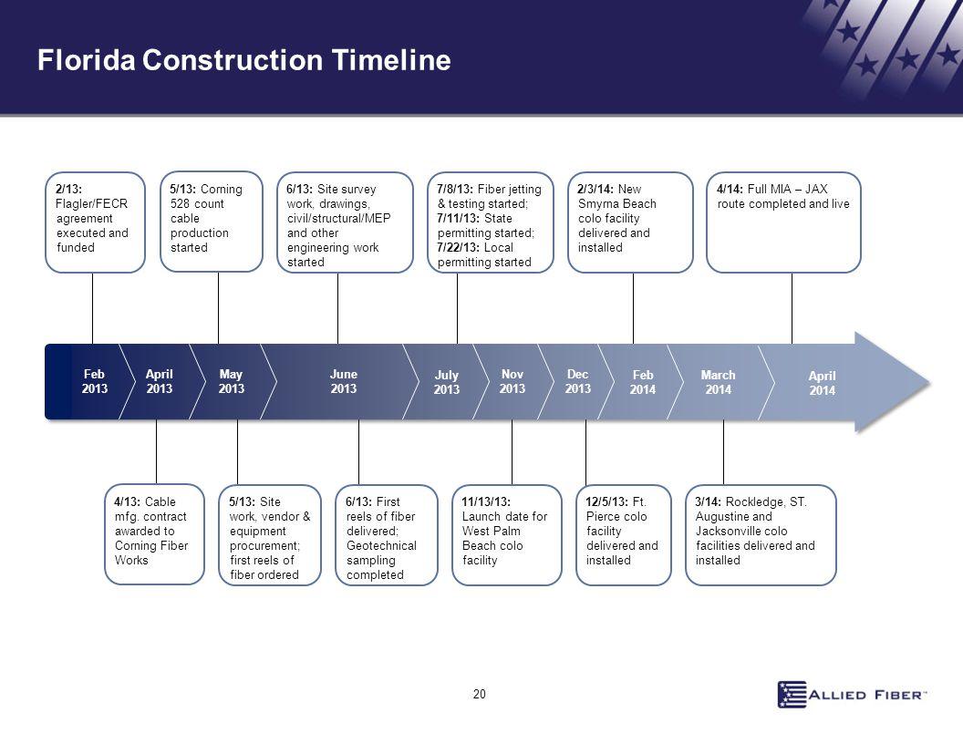 Florida Construction Timeline