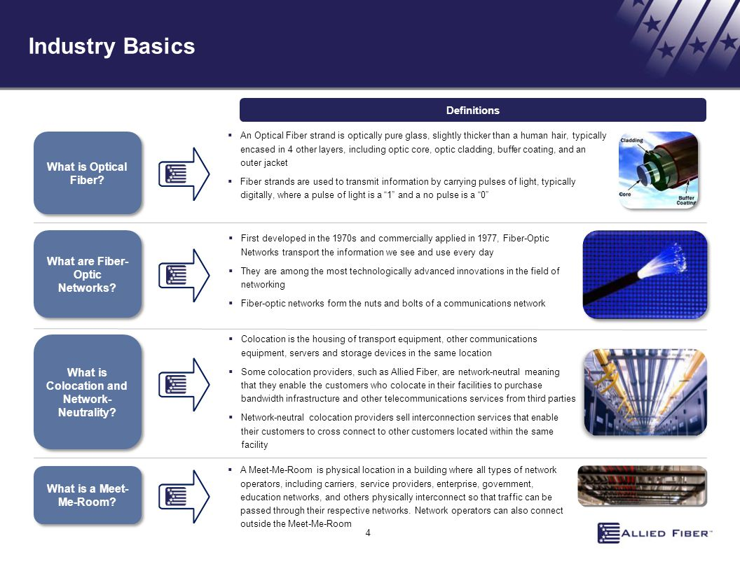 Industry Basics What is Optical Fiber What are Fiber-Optic Networks