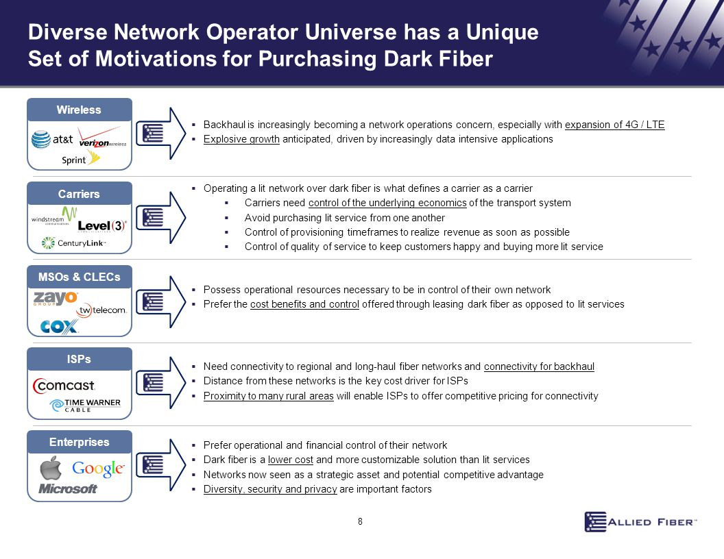 Diverse Network Operator Universe has a Unique Set of Motivations for Purchasing Dark Fiber