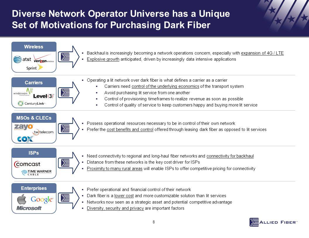 Diverse Network Operator Universe has a Unique Set of Motivations for Purchasing Dark Fiber