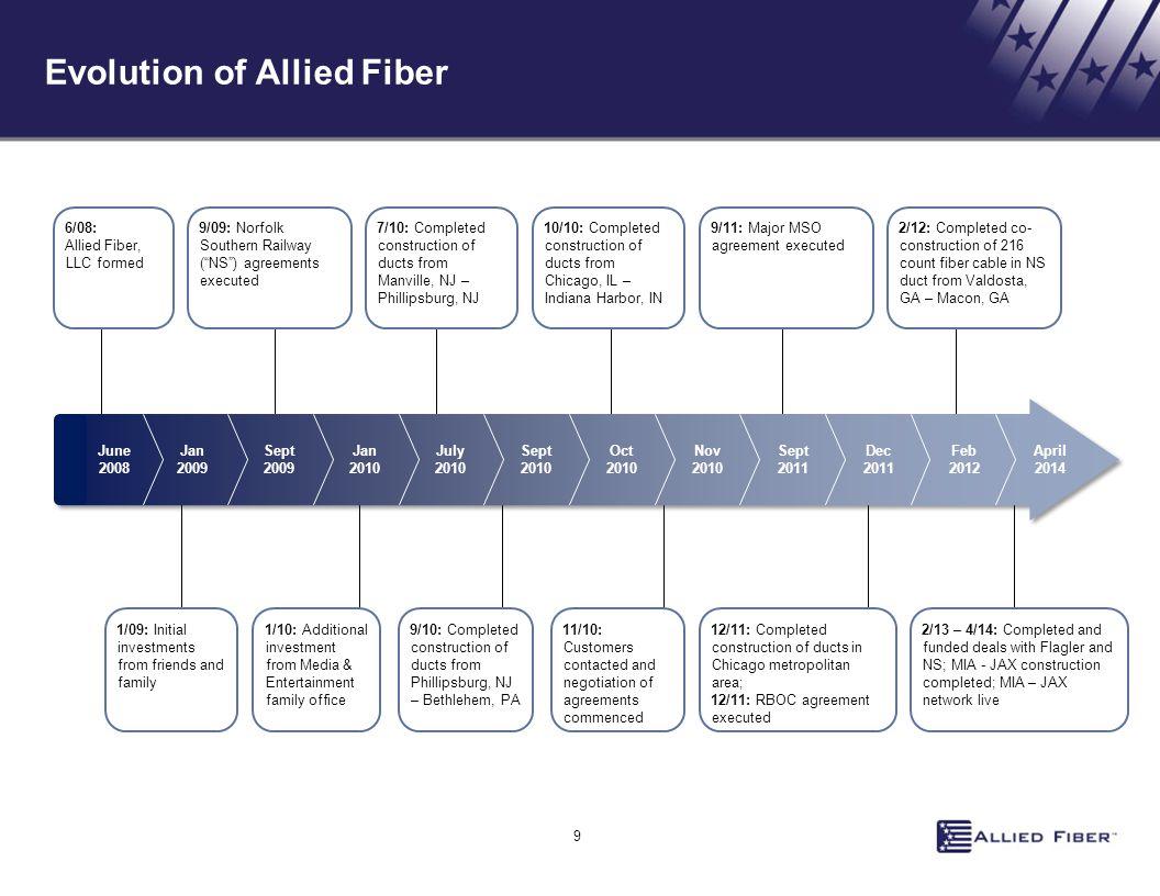 Evolution of Allied Fiber