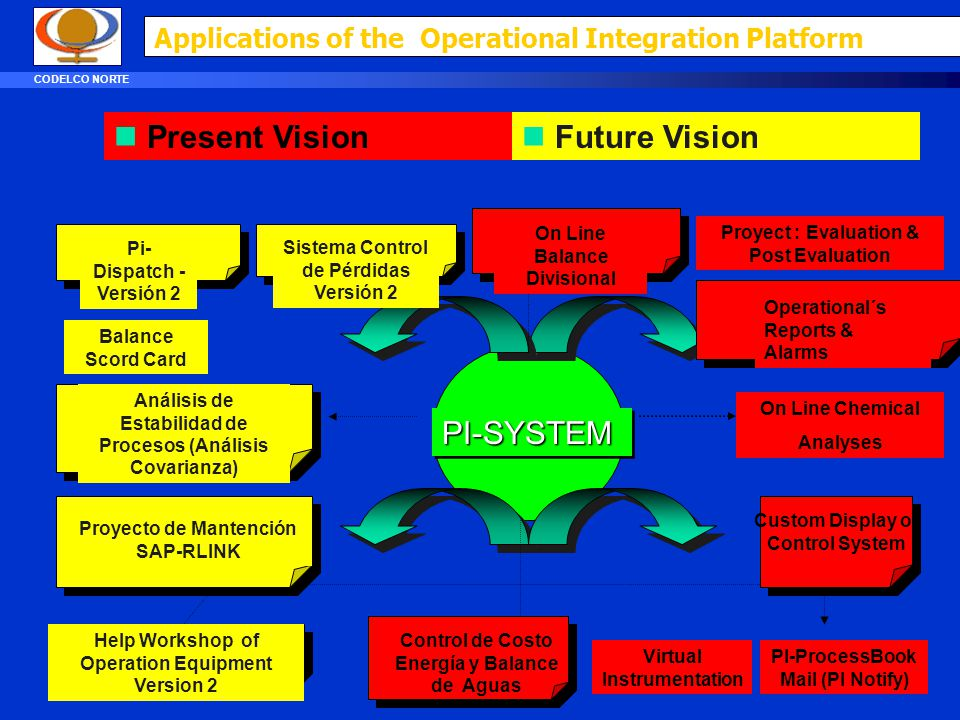 Applications of the Operational Integration Platform