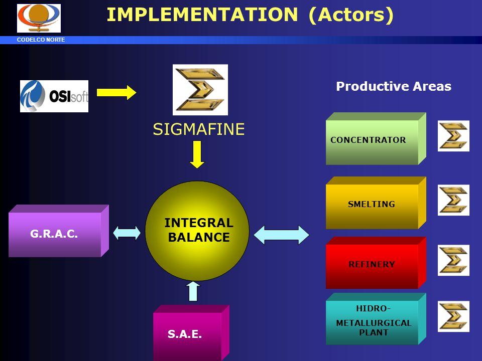 IMPLEMENTATION (Actors)