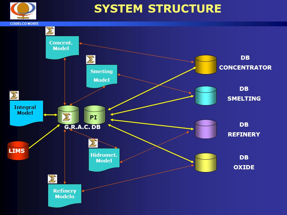 SYSTEM STRUCTURE DB CONCENTRATOR DB SMELTING PI DB G.R.A.C. DB