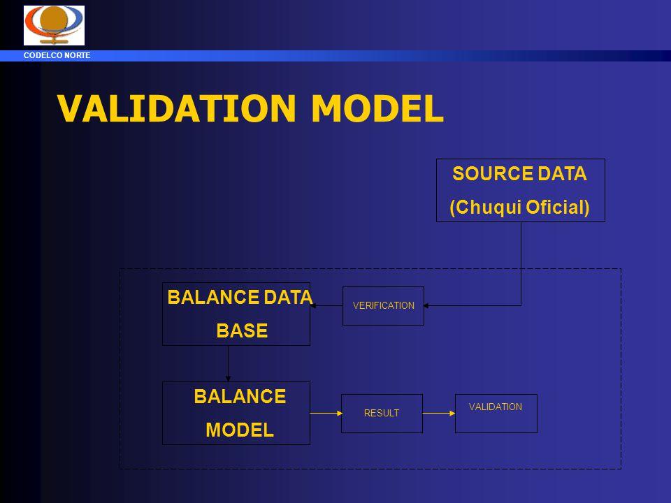 VALIDATION MODEL SOURCE DATA (Chuqui Oficial) BALANCE DATA BASE