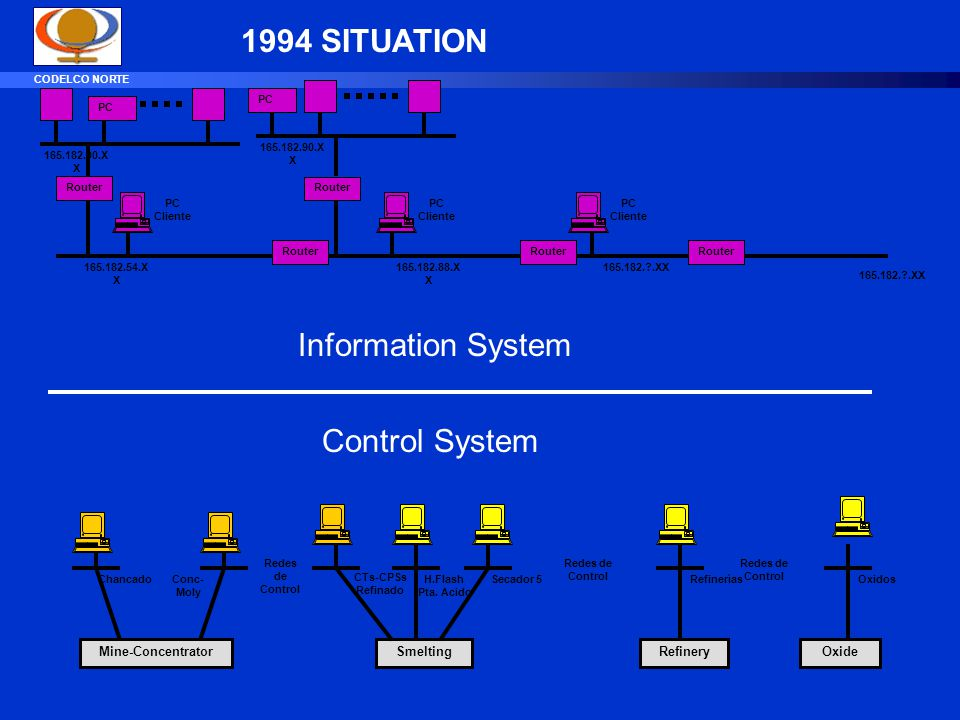 1994 SITUATION Information System Control System Mine-Concentrator