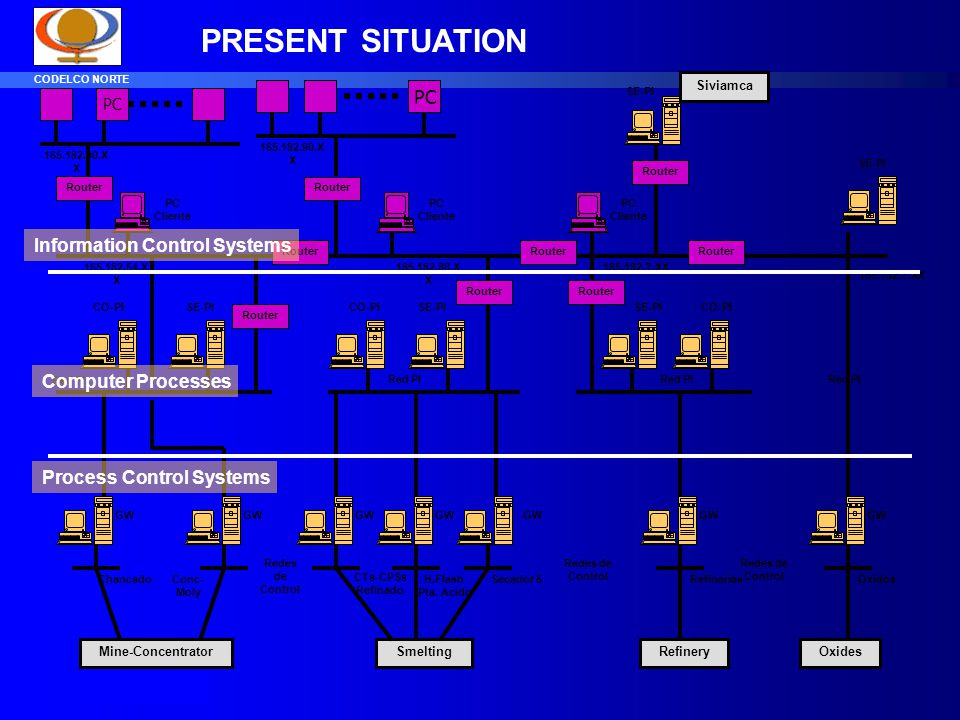 PRESENT SITUATION PC Information Control Systems Computer Processes