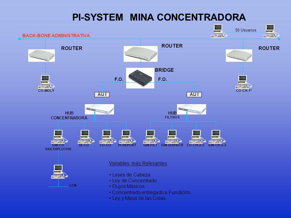 PI-SYSTEM MINA CONCENTRADORA