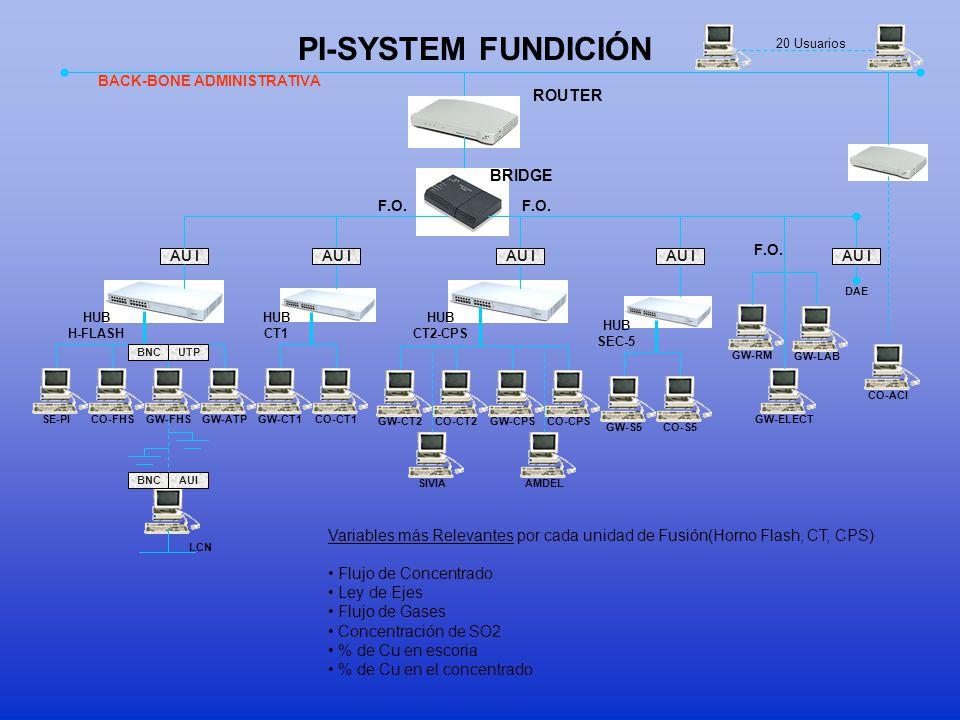 PI-SYSTEM FUNDICIÓN ROUTER BRIDGE