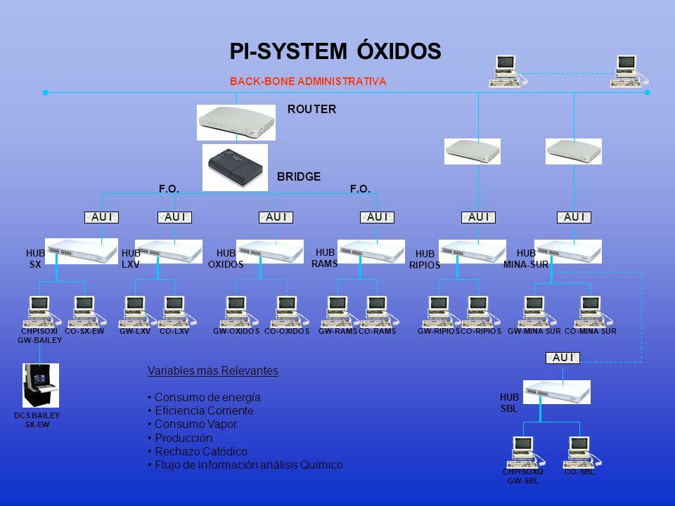 PI-SYSTEM ÓXIDOS ROUTER BRIDGE Variables más Relevantes