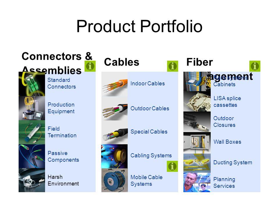 Product Portfolio Connectors & Assemblies Cables Fiber Management