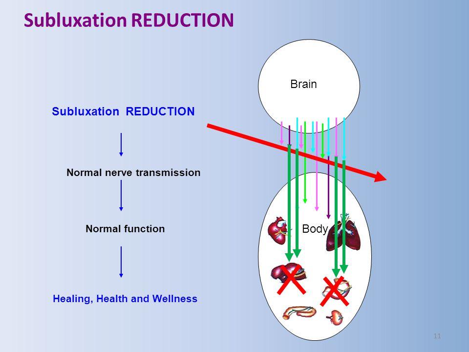 Subluxation REDUCTION