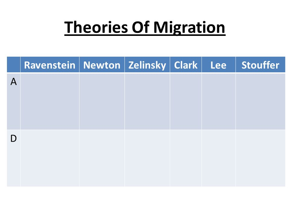 Theories Of Migration Ravenstein Newton Zelinsky Clark Lee Stouffer A