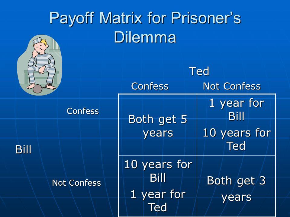 Payoff Matrix for Prisoner's Dilemma