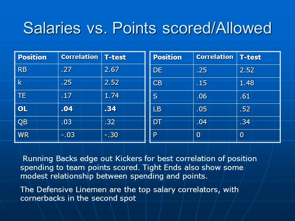 Salaries vs. Points scored/Allowed