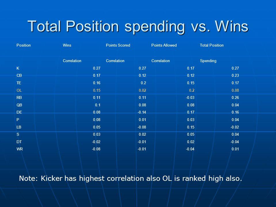 Total Position spending vs. Wins