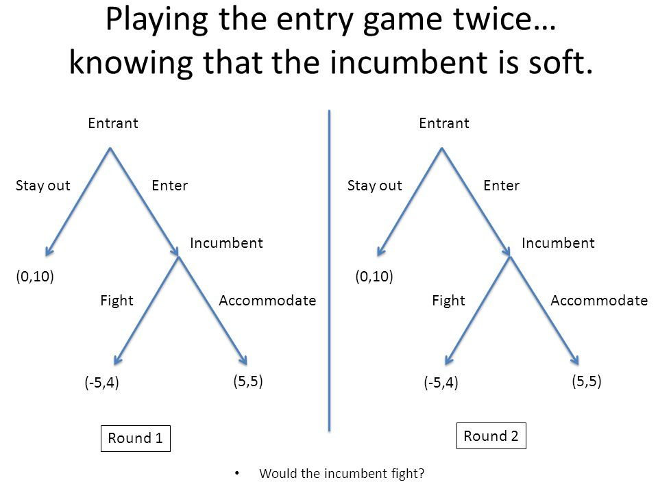 Playing the entry game twice… knowing that the incumbent is soft.