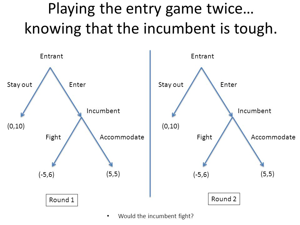 Playing the entry game twice… knowing that the incumbent is tough.
