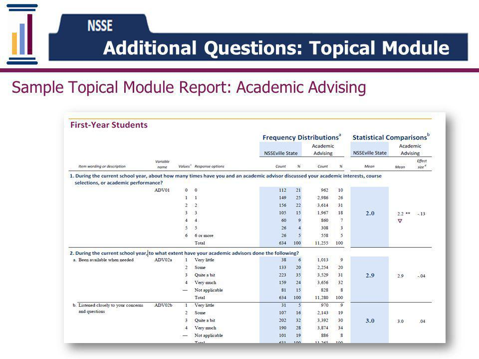 Additional Questions: Topical Module