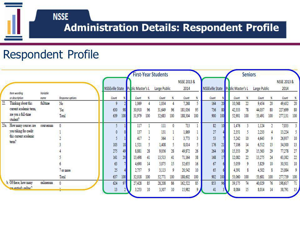 Administration Details: Respondent Profile