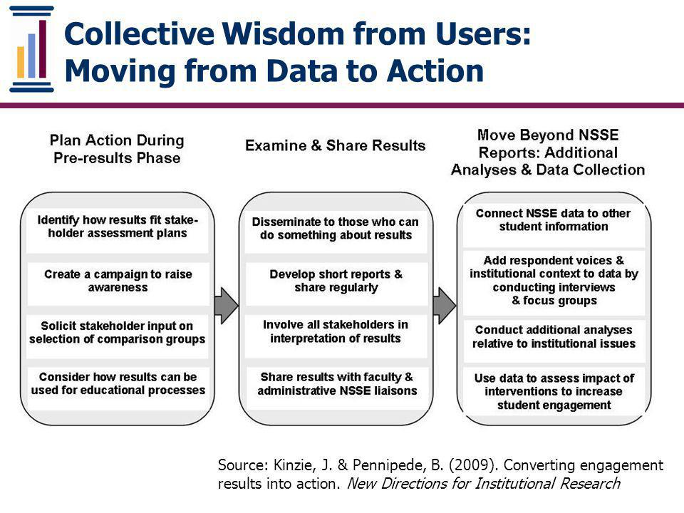 Collective Wisdom from Users: Moving from Data to Action