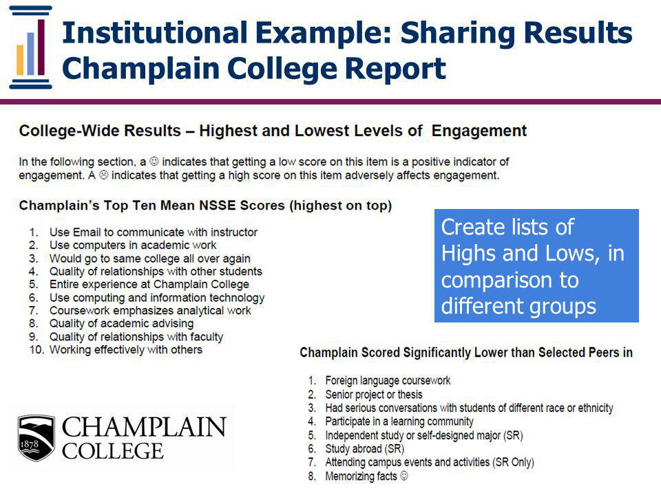 Institutional Example: Sharing Results Champlain College Report