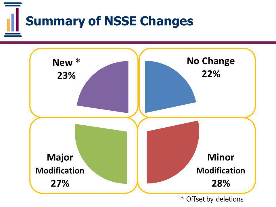 Summary of NSSE Changes