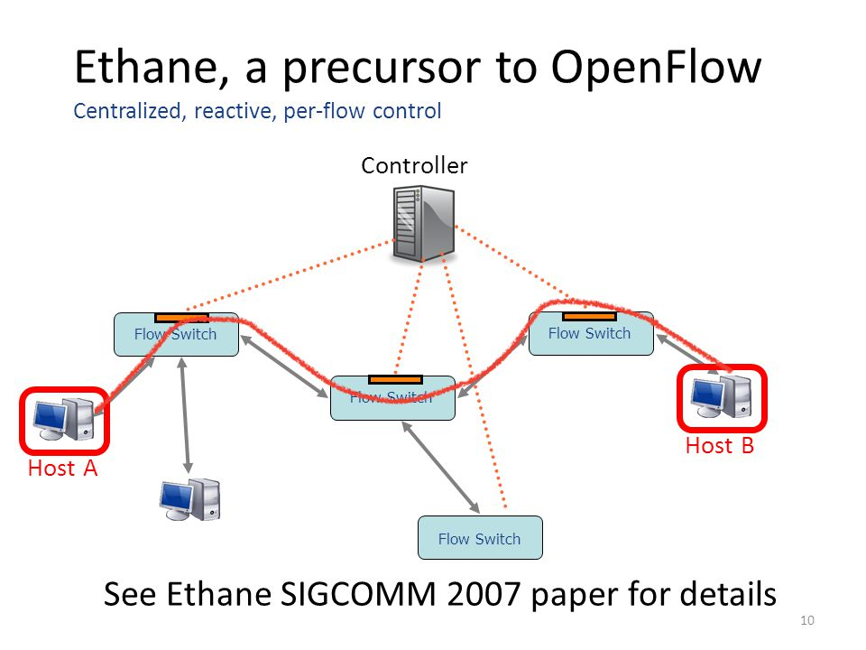 See Ethane SIGCOMM 2007 paper for details
