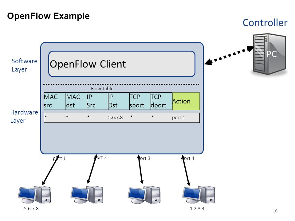 OpenFlow Client Controller PC OpenFlow Example Software Layer MAC src
