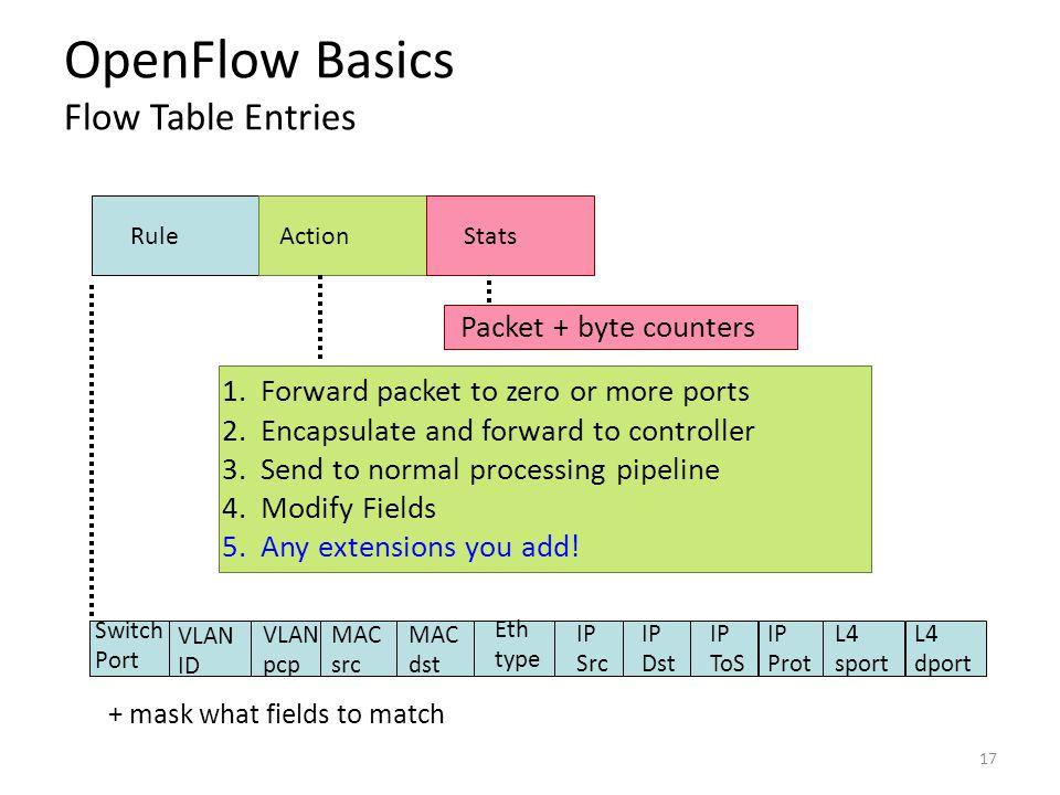 OpenFlow Basics Flow Table Entries