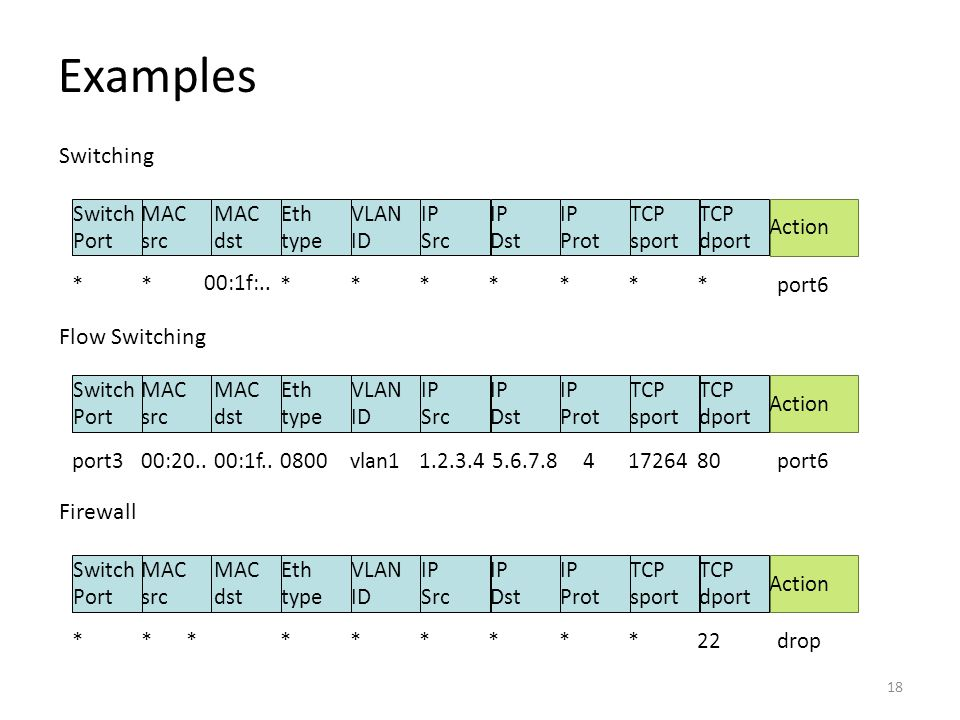 Examples Switching Flow Switching Firewall Switch Port MAC src dst Eth